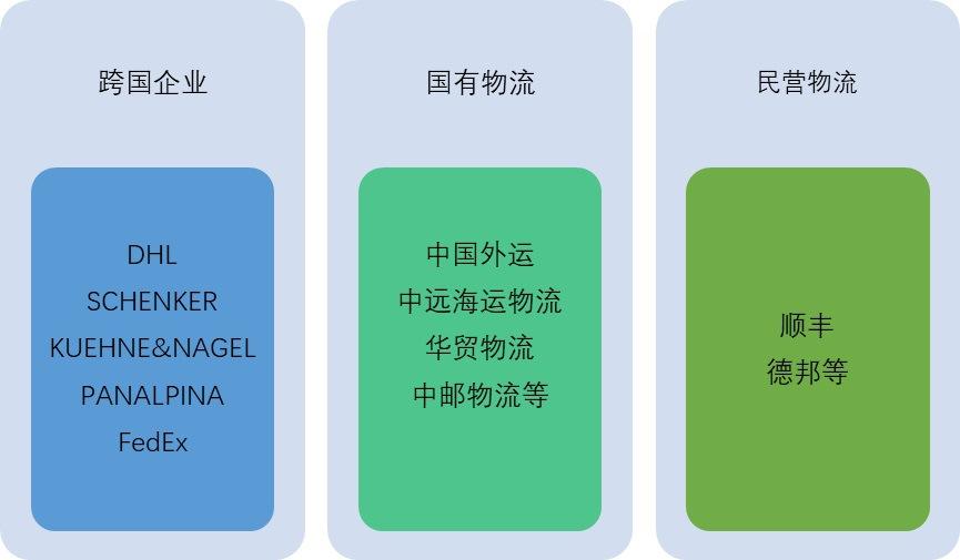 航空物流行业发展概况及趋势分析(图2)