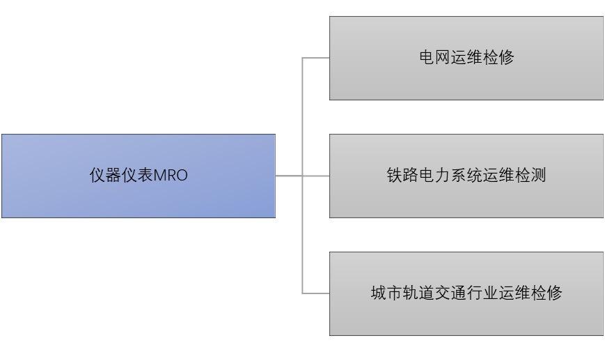 仪器仪表MRO行业竞争格局与利好驱动因素(附报告目录)(图1)