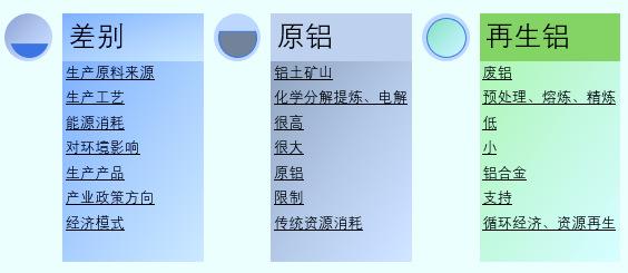 全球及中国再生铝行业运行发展分析(附报告目录)(图1)