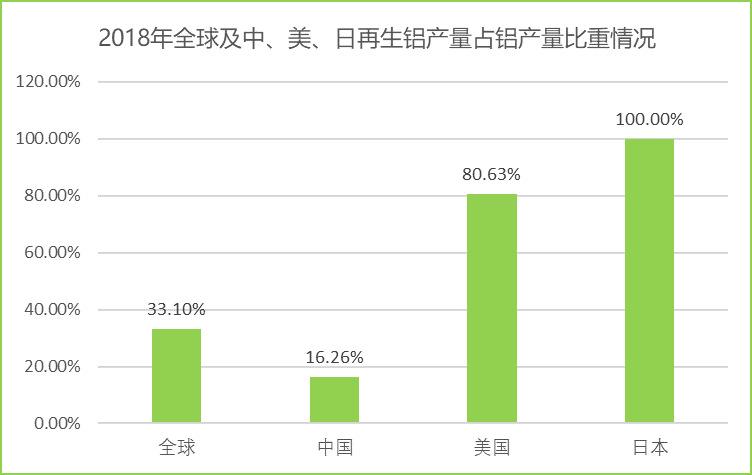 全球及中国再生铝行业运行发展分析(附报告目录)(图2)