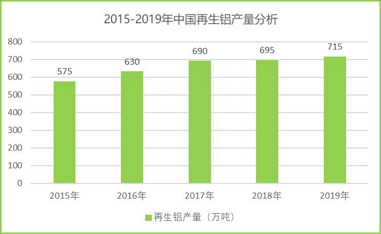 全球及中国再生铝行业运行发展分析(附报告目录)(图3)