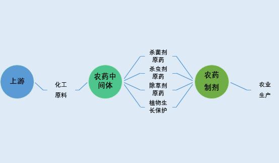 农药中间体行业发展特征及技术水平分析(附报告目录)(图1)