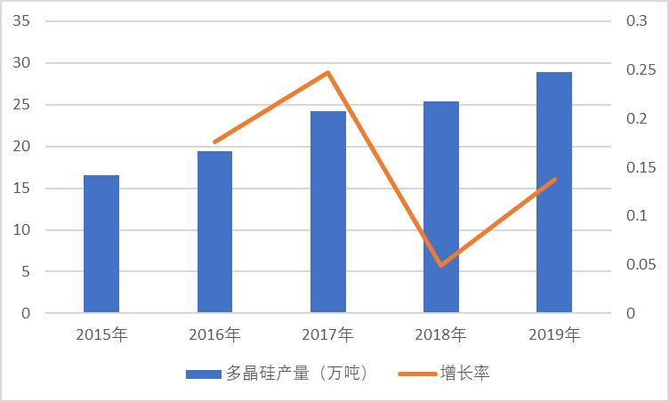 光伏行业产业链发展分析及未来趋势预测(附报告目录)(图2)