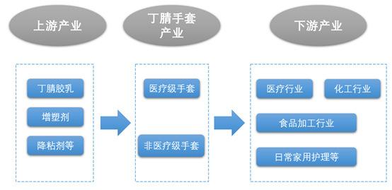"""资本市场中涨近""""十倍""""的丁腈手套行业前景分析(附报告目录)(图1)"""