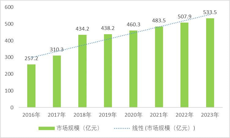 片式多层陶瓷电容器(MLCC)行业趋势及前景(附报告目录)(图2)