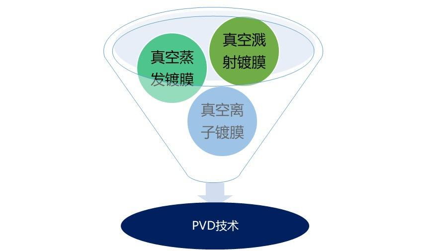 PVD 涂层行业发展现状与竞争格局分析(附报告目录)(图1)