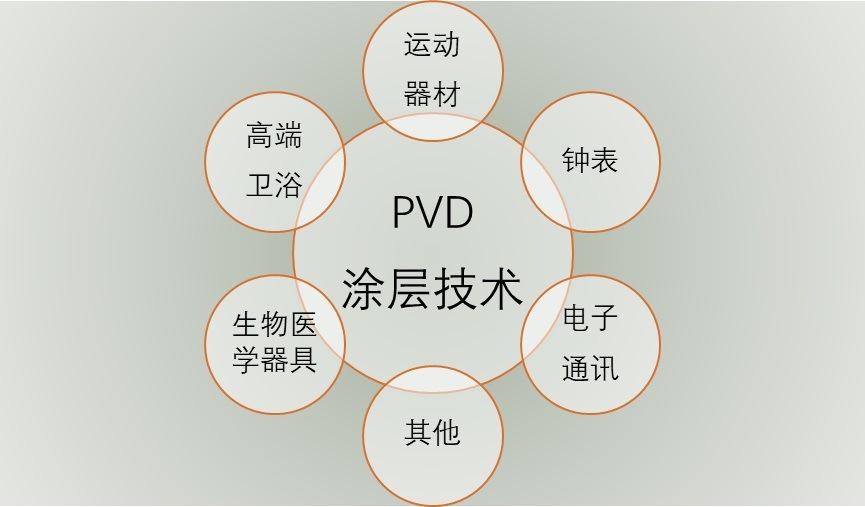 PVD 涂层行业发展现状与竞争格局分析(附报告目录)(图2)