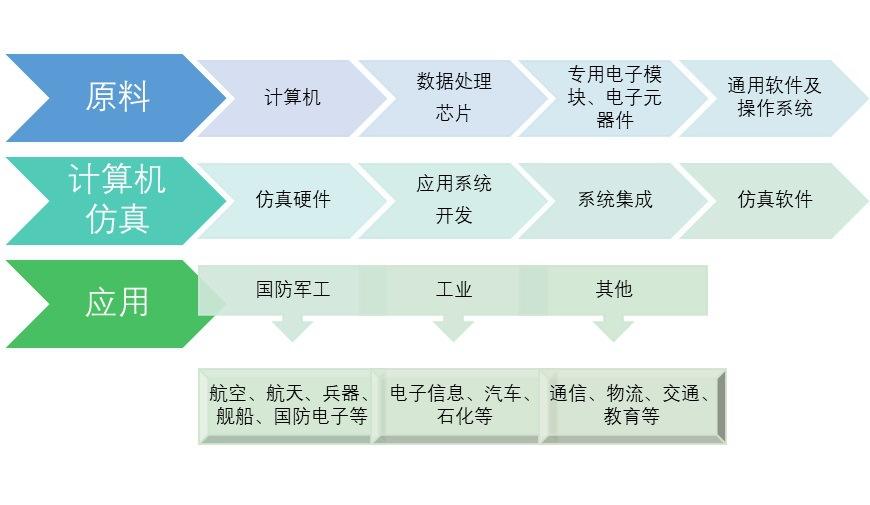 计算机仿真行业市场化程度及发展存在问题(附报告目录)(图1)
