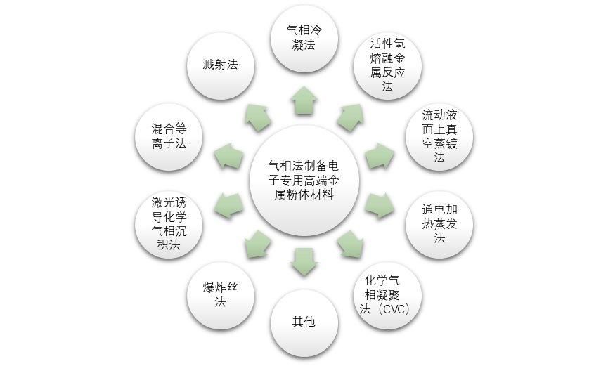电子专用高端金属粉体材料行业利润水平变动趋势(附报告目录)(图1)