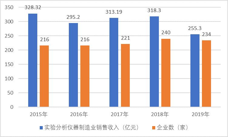 我国实验分析仪器仪表行业迎来快速发展的市场机遇(附报告目录)(图1)