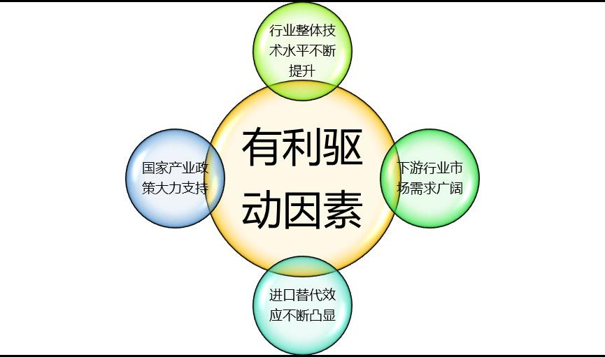 半导体分立器件行业利润及技术水平分析(附报告目录)(图1)